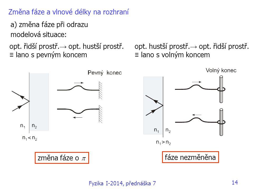 a) změna fáze při odrazu modelová situace: Změna fáze a vlnové délky na rozhraní opt. hustší prostř. → opt. řidší prostř. ≡ lano s volným koncem opt.