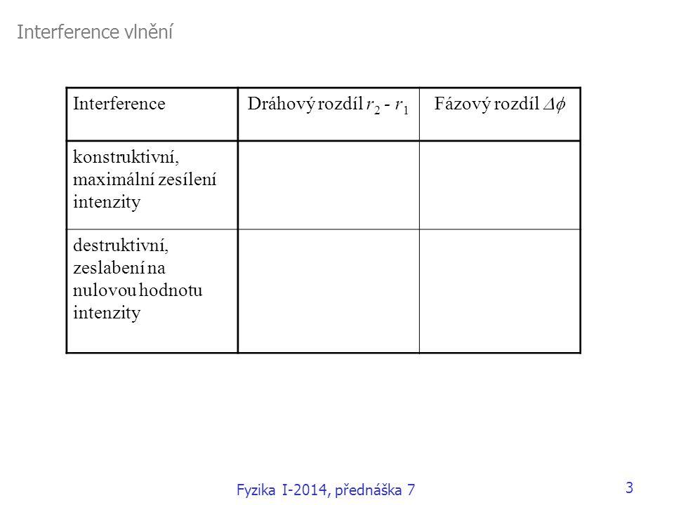 Interference vlnění InterferenceDráhový rozdíl r 2 - r 1 Fázový rozdíl  konstruktivní, maximální zesílení intenzity k k 2  destruktivní, zeslabení