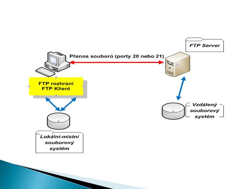 ●Hlavními součástmi jsou správce míst v síti, záznam zpráv, zobrazení souborů a fronta přenosů.