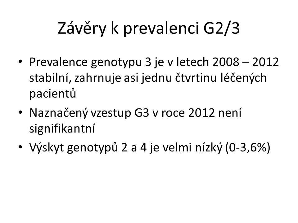 Závěry k prevalenci G2/3 Prevalence genotypu 3 je v letech 2008 – 2012 stabilní, zahrnuje asi jednu čtvrtinu léčených pacientů Naznačený vzestup G3 v roce 2012 není signifikantní Výskyt genotypů 2 a 4 je velmi nízký (0-3,6%)