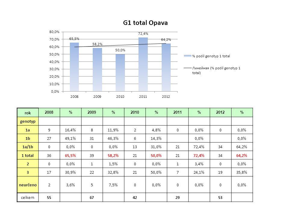 rok 2008%2009%2010%2011%2012% genotyp 1a45,8%610,5%710,1%35,5%49,8% 1b3652,2%2950,9%3753,6%3156,4%2561,0% 1a/1b22,9%11,8%22,9%23,6%12,4% 1 total4260,9%3663,2%4666,7%3665,5%3073,2% 200,0%23,5%00,0%0 0 32536,2%1831,6%2231,9%1730,9%1126,8% 422,9%11,8%00,0%11,8%00,0% 60 0 11,4%11,8%00,0% neurčeno0 0 0 0 0 celkem 69 57 69 55 41