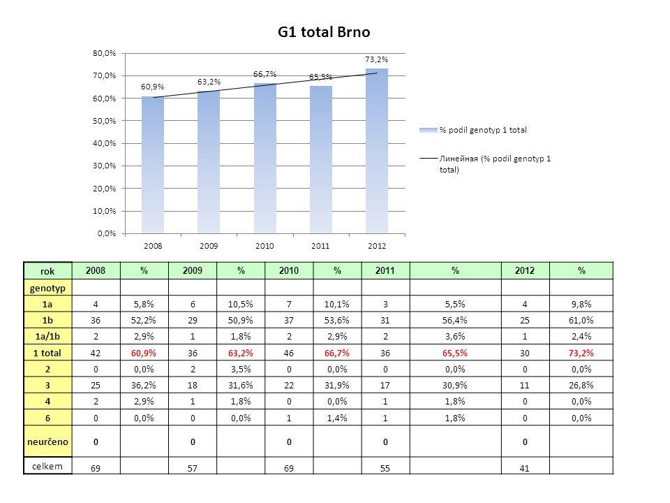 rok 2008%2009%2010%2011%2012% genotyp 1a 1b 1a/1b 5286,7%5294,5%4083,3%3159,6% 1 total 5286,7%5294,5%4083,3%3159,6% 3 813,3%35,5%816,7%2038,5% 4 11,9% 5 6 neurčeno celkem0 60 55 48 52