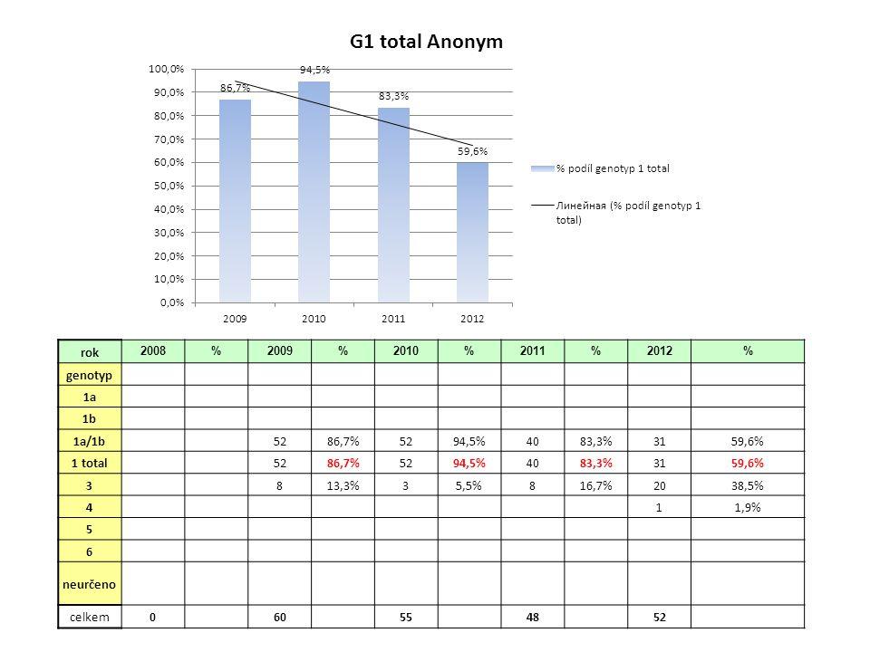 Souhrnná data rok 20082009201020112012 genotyp 1a 1b 1a/1b 352 (25,2%)62 (23,3%)57 (24,5%)37 (21,6%)73 (31,1%) 4 5 6 neurčeno celkem206266233171235