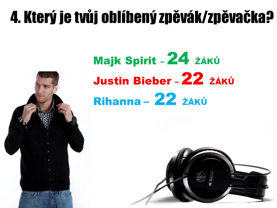 4. Který je tvůj oblíbený zpěvák/zpěvačka? Majk Spirit – 24 ŽÁKŮ Justin Bieber – 22 ŽÁKŮ Rihanna – 22 ŽÁKŮ