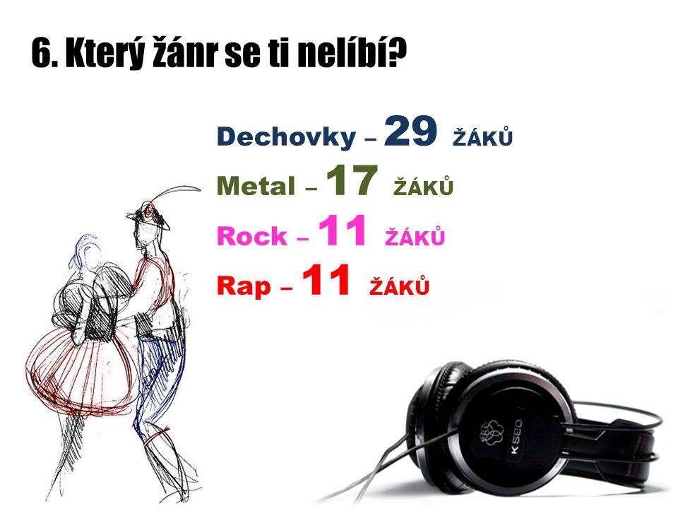 6. Který žánr se ti nelíbí? Dechovky – 29 ŽÁKŮ Metal – 17 ŽÁKŮ Rock – 11 ŽÁKŮ Rap – 11 ŽÁKŮ