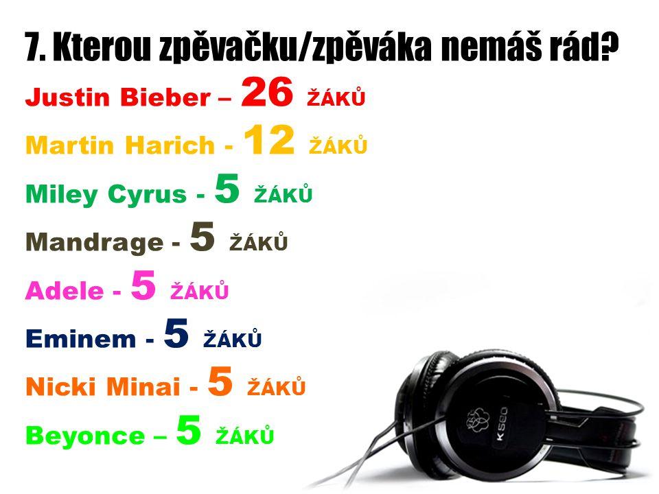 7. Kterou zpěvačku/zpěváka nemáš rád? Justin Bieber – 26 ŽÁKŮ Martin Harich - 12 ŽÁKŮ Miley Cyrus - 5 ŽÁKŮ Mandrage - 5 ŽÁKŮ Adele - 5 ŽÁKŮ Eminem - 5