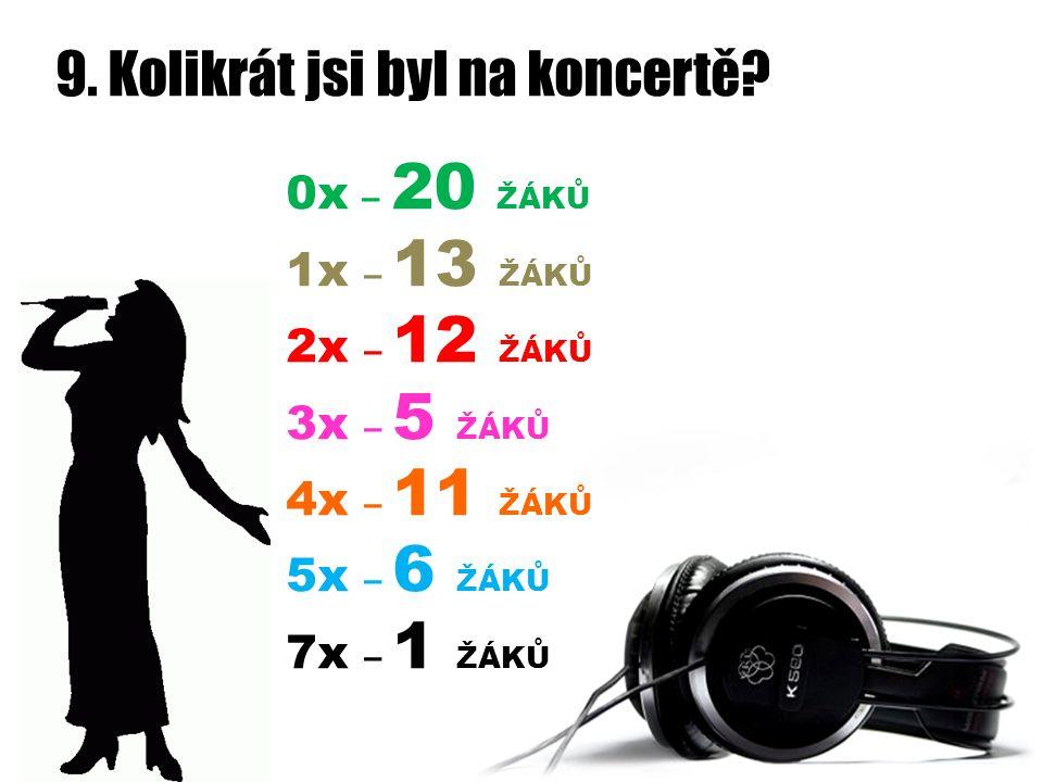 9. Kolikrát jsi byl na koncertě? 0x – 20 ŽÁKŮ 1x – 13 ŽÁKŮ 2x – 12 ŽÁKŮ 3x – 5 ŽÁKŮ 4x – 11 ŽÁKŮ 5x – 6 ŽÁKŮ 7x – 1 ŽÁKŮ
