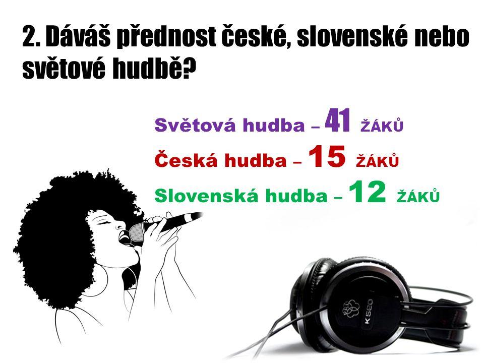 2. Dáváš přednost české, slovenské nebo světové hudbě? Světová hudba – 41 ŽÁKŮ Česká hudba – 15 ŽÁKŮ Slovenská hudba – 12 ŽÁKŮ