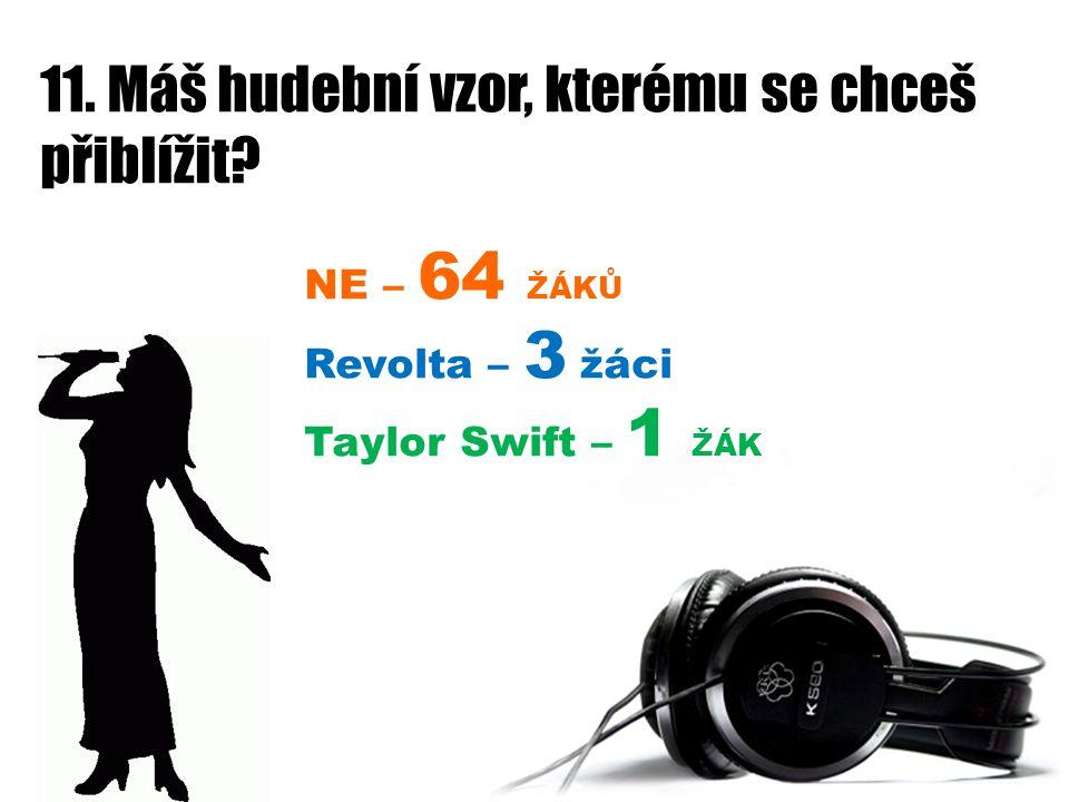 11. Máš hudební vzor, kterému se chceš přiblížit? NE – 64 ŽÁKŮ Revolta – 3 žáci Taylor Swift – 1 ŽÁK