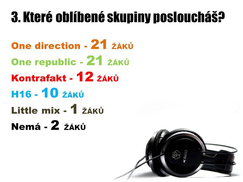 3. Které oblíbené skupiny posloucháš? One direction - 21 ŽÁKŮ One republic - 21 ŽÁKŮ Kontrafakt - 12 ŽÁKŮ H16 - 10 ŽÁKŮ Little mix - 1 ŽÁKŮ Nemá - 2 Ž