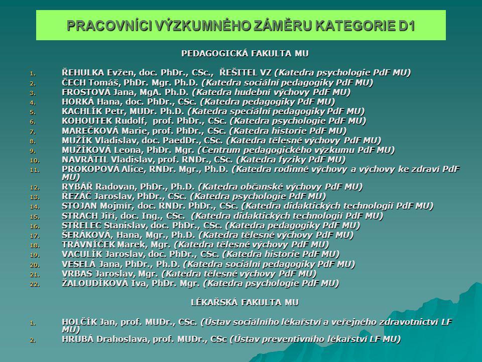 PRACOVNÍCI VÝZKUMNÉHO ZÁMĚRU KATEGORIE D1 PEDAGOGICKÁ FAKULTA MU 1.