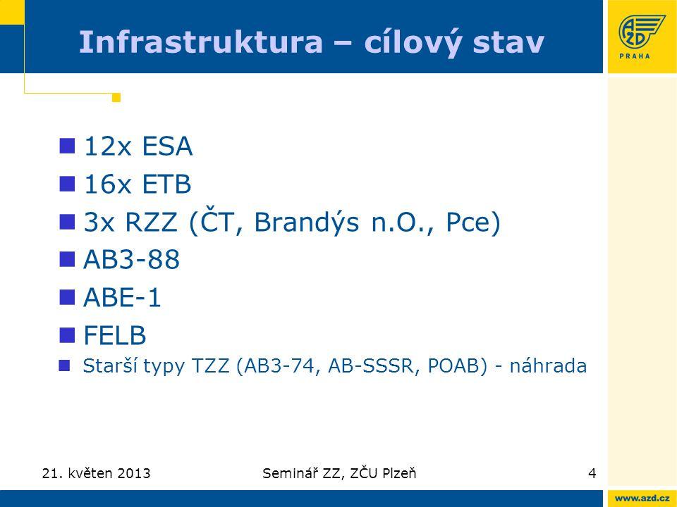 Infrastruktura – cílový stav 21. květen 2013Seminář ZZ, ZČU Plzeň4 12x ESA 16x ETB 3x RZZ (ČT, Brandýs n.O., Pce) AB3-88 ABE-1 FELB Starší typy TZZ (A