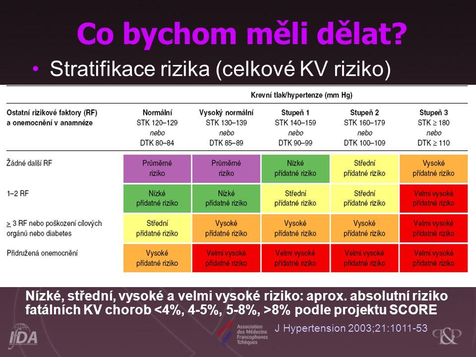 Stratifikace rizika (celkové KV riziko) J Hypertension 2003;21:1011-53 Co bychom měli dělat.