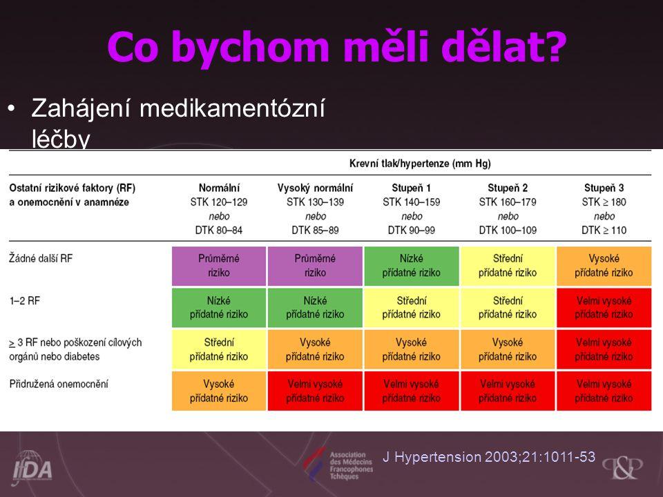 Zahájení medikamentózní léčby –Vysoký normální tlak Léčit vysoce nebo velmi vysoce rizikové nemocné –Hypertenze I-II st Bezprostředně léčit vysoce nebo velmi vysoce rizikové nemocné, středně rizikové jen při perzistující hypertenzi –Hypertenze III st Bezprostřední léčba J Hypertension 2003;21:1011-53 Co bychom měli dělat?