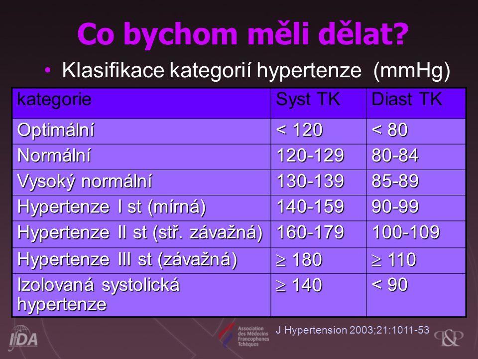 Klasifikace kategorií hypertenze (mmHg) kategorieSyst TKDiast TK Optimální < 120 < 80 Normální 120-12980-84 Vysoký normální 130-13985-89 Hypertenze I st (mírná) 140-15990-99 Hypertenze II st (stř.