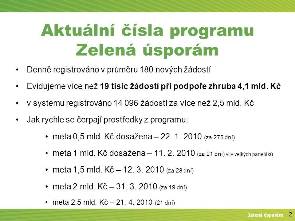 2 Aktuální čísla programu Zelená úsporám Denně registrováno v průměru 180 nových žádostí Evidujeme více než 19 tisíc žádostí při podpoře zhruba 4,1 mld.