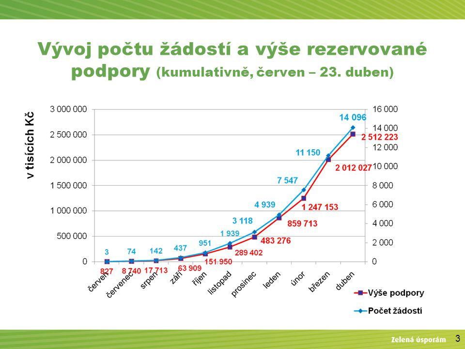 3 Vývoj počtu žádostí a výše rezervované podpory (kumulativně, červen – 23. duben)