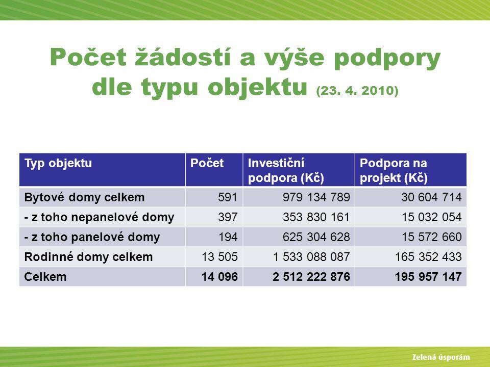 Počet žádostí a výše podpory dle typu objektu (23. 4. 2010) Typ objektuPočetInvestiční podpora (Kč) Podpora na projekt (Kč) Bytové domy celkem591979 1