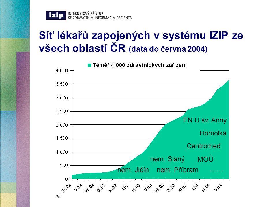 Síť lékařů zapojených v systému IZIP ze všech oblastí ČR (data do června 2004) Homolka MOÚ Centromed nem. Slaný nem. Jičínnem. Příbram …… FN U sv. Ann