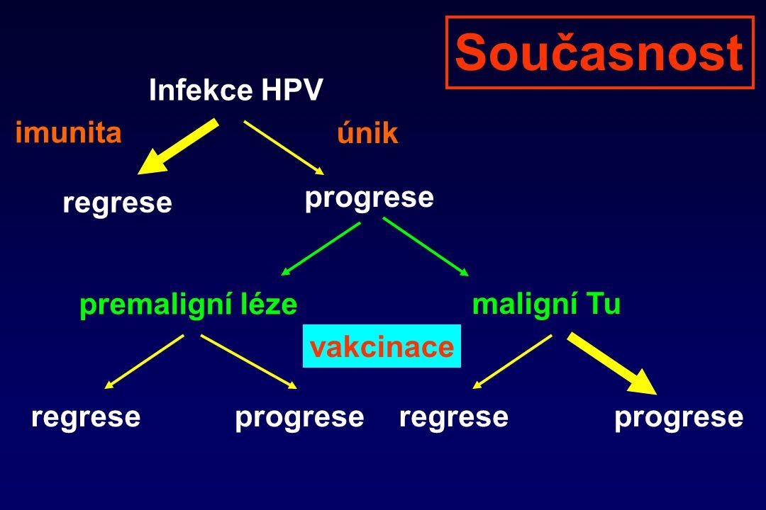 Infekce HPV regrese progrese imunita únik premaligní léze maligní Tu regreseprogreseregreseprogrese vakcinace Současnost