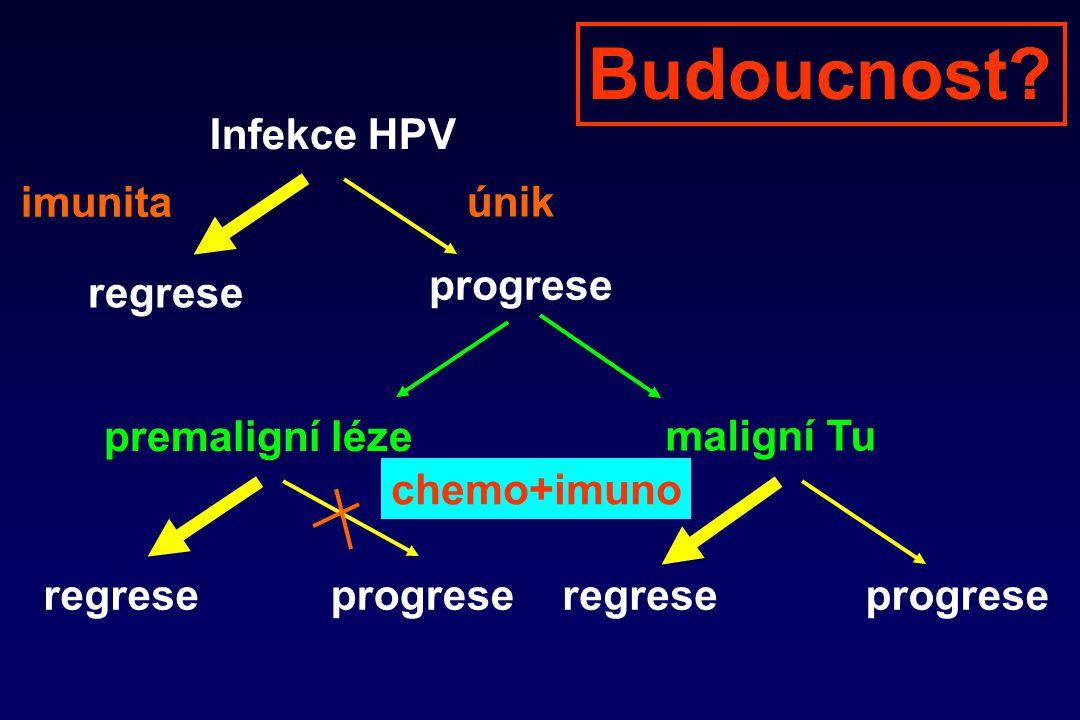 Infekce HPV regrese progrese imunita únik premaligní léze maligní Tu regreseprogreseregreseprogrese chemo+imuno Budoucnost?