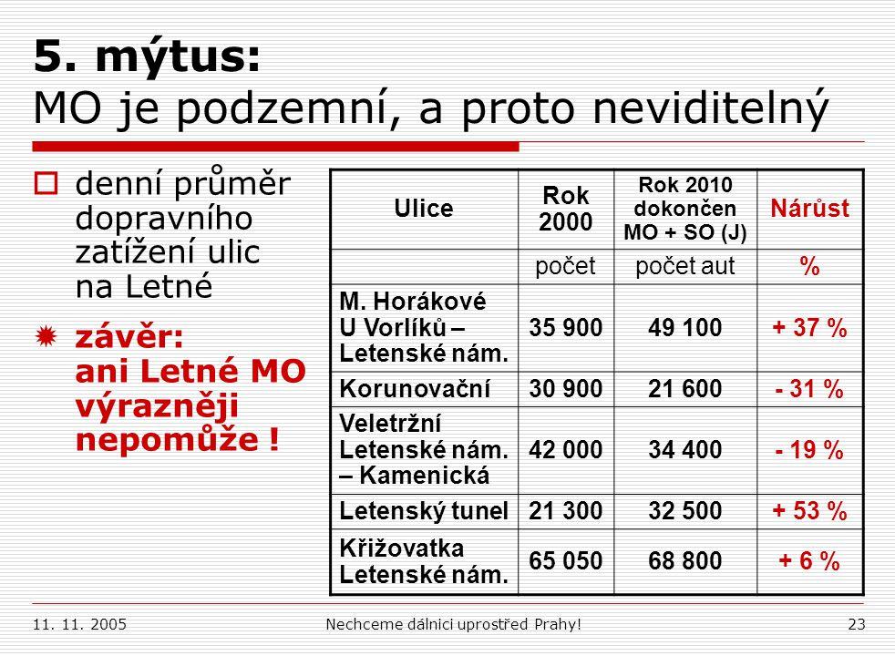 11. 11. 2005Nechceme dálnici uprostřed Prahy!23 5. mýtus: MO je podzemní, a proto neviditelný  denní průměr dopravního zatížení ulic na Letné  závěr
