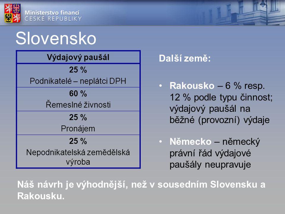 Slovensko Výdajový paušál 25 % Podnikatelé – neplátci DPH 60 % Řemeslné živnosti 25 % Pronájem 25 % Nepodnikatelská zemědělská výroba Další země: Rako