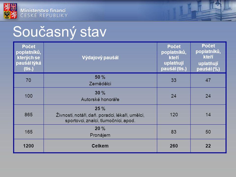 Současný stav Počet poplatníků, kterých se paušál týká (tis.) Výdajový paušál Počet poplatníků, kteří uplatňují paušál (tis.) Počet poplatníků, kteří