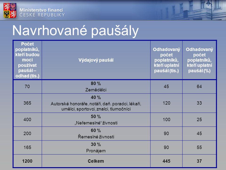 Navrhované paušály Počet poplatníků, kteří budou moci používat paušál – odhad (tis.) Výdajový paušál Odhadovaný počet poplatníků, kteří uplatní paušál