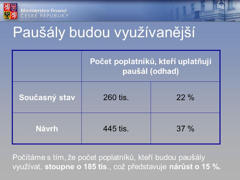 Paušály budou využívanější Počet poplatníků, kteří uplatňují paušál (odhad) Současný stav260 tis.22 % Návrh445 tis.37 % Počítáme s tím, že počet poplatníků, kteří budou paušály využívat, stoupne o 185 tis., což představuje nárůst o 15 %.