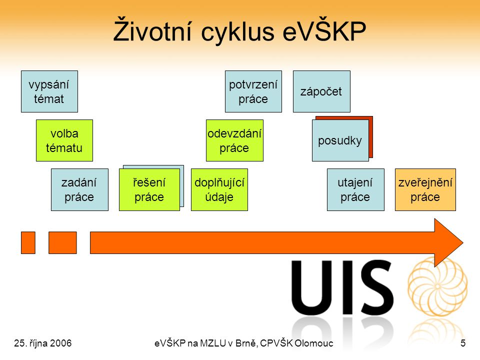 25. října 2006eVŠKP na MZLU v Brně, CPVŠK Olomouc5 Životní cyklus eVŠKP vypsání témat volba tématu zadání práce řešení práce odevzdání práce doplňujíc
