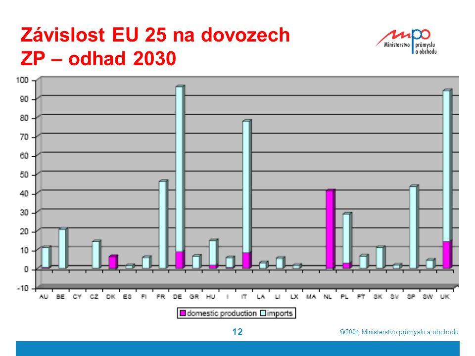  2004  Ministerstvo průmyslu a obchodu 12 Závislost EU 25 na dovozech ZP – odhad 2030
