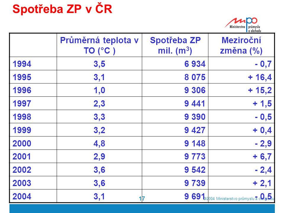 2004  Ministerstvo průmyslu a obchodu 17 Spotřeba ZP v ČR Průměrná teplota v TO (°C ) Spotřeba ZP mil. (m 3 ) Meziroční změna (%) 19943,56 934 - 0