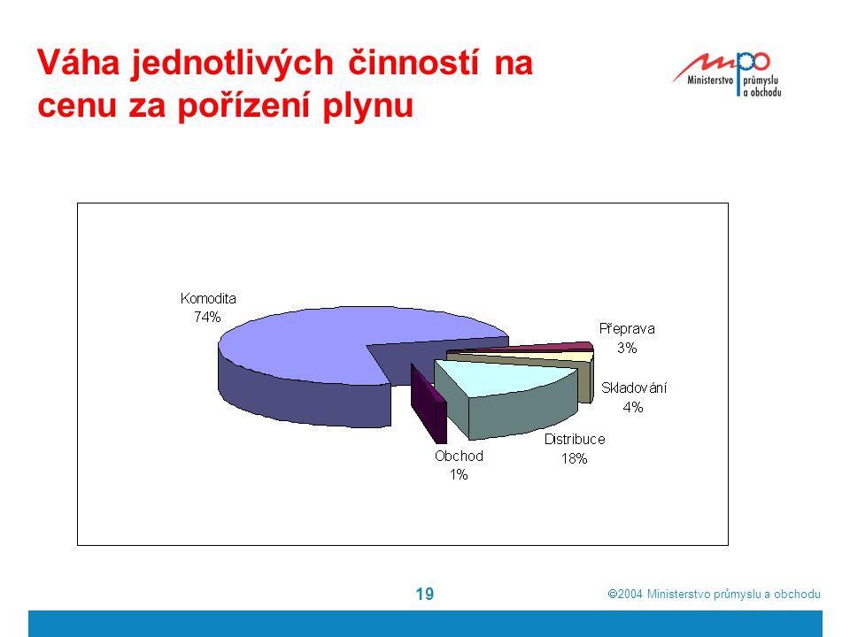  2004  Ministerstvo průmyslu a obchodu 19 Váha jednotlivých činností na cenu za pořízení plynu