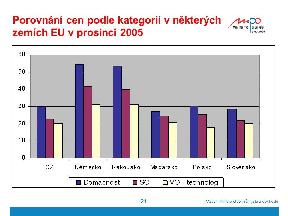  2004  Ministerstvo průmyslu a obchodu 21 Porovnání cen podle kategorií v některých zemích EU v prosinci 2005