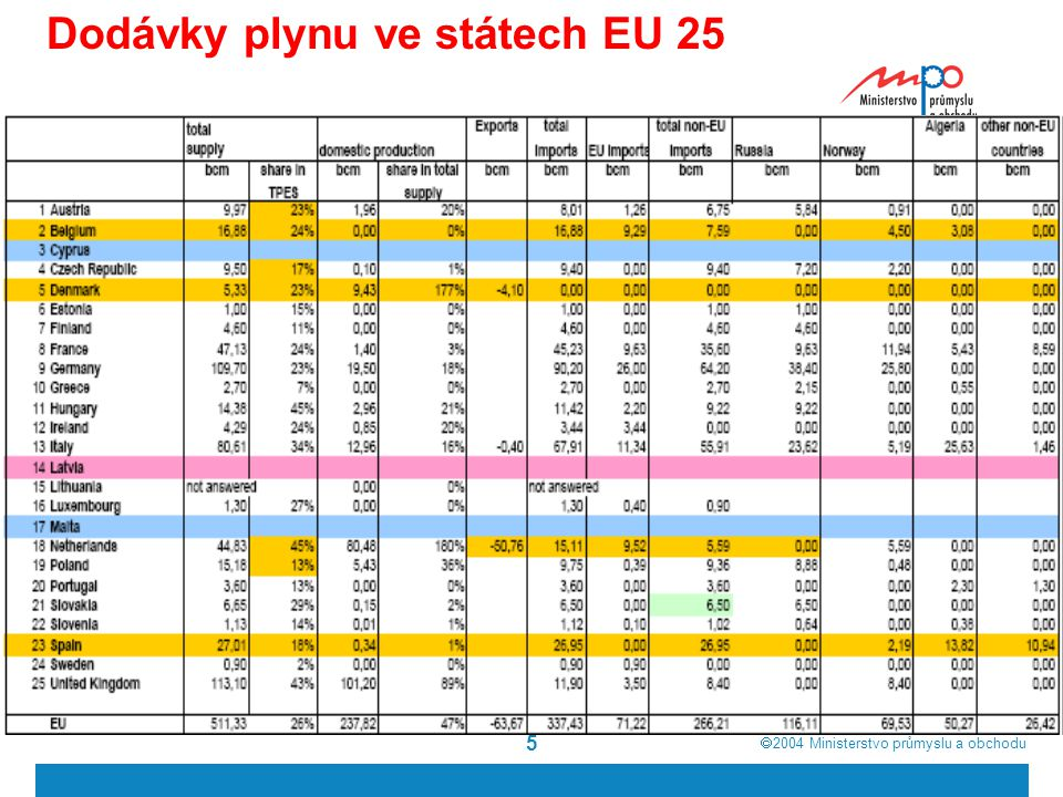  2004  Ministerstvo průmyslu a obchodu 5 Dodávky plynu ve státech EU 25