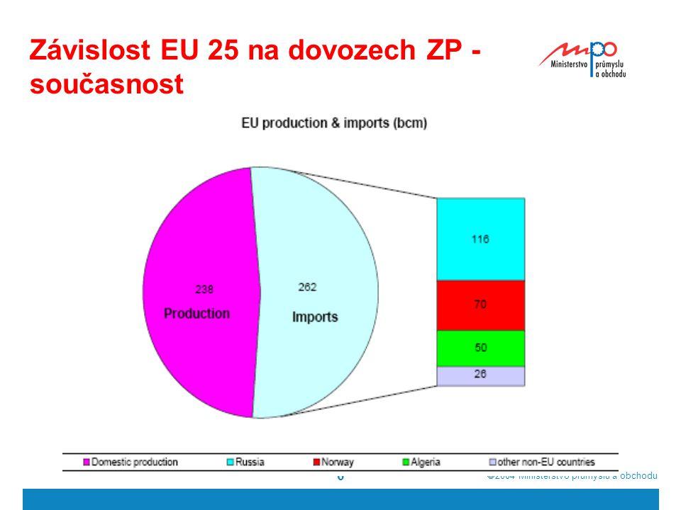  2004  Ministerstvo průmyslu a obchodu 6 Závislost EU 25 na dovozech ZP - současnost