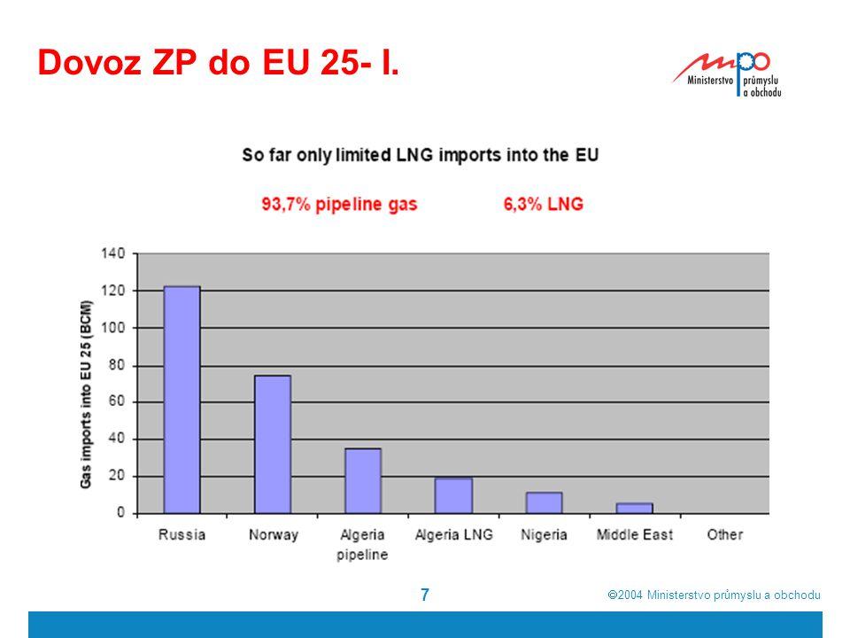  2004  Ministerstvo průmyslu a obchodu 8 Dovoz ZP do EU 25 – I.