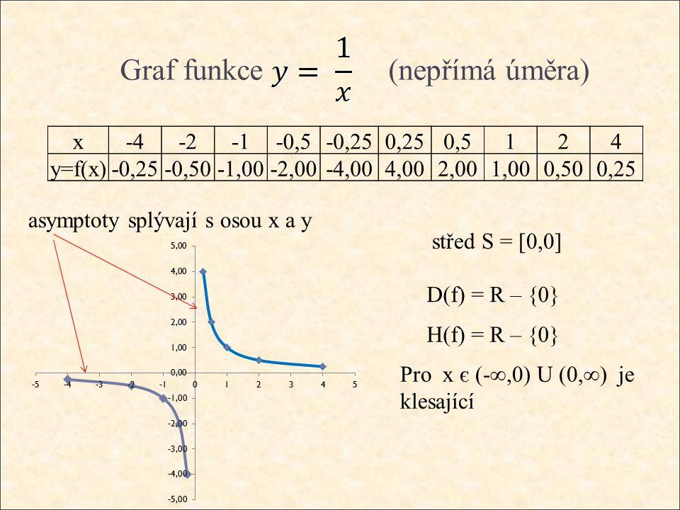 Graf funkce střed S = [0,0] D(f) = R – {0} (nepřímá úměra) x-4-2-0,5-0,250,250,5124 y=f(x) -0,25-0,50-1,00-2,00-4,004,002,001,000,500,25 H(f) = R – {0} Pro x є (-∞,0) U (0,∞) je klesající asymptoty splývají s osou x a y