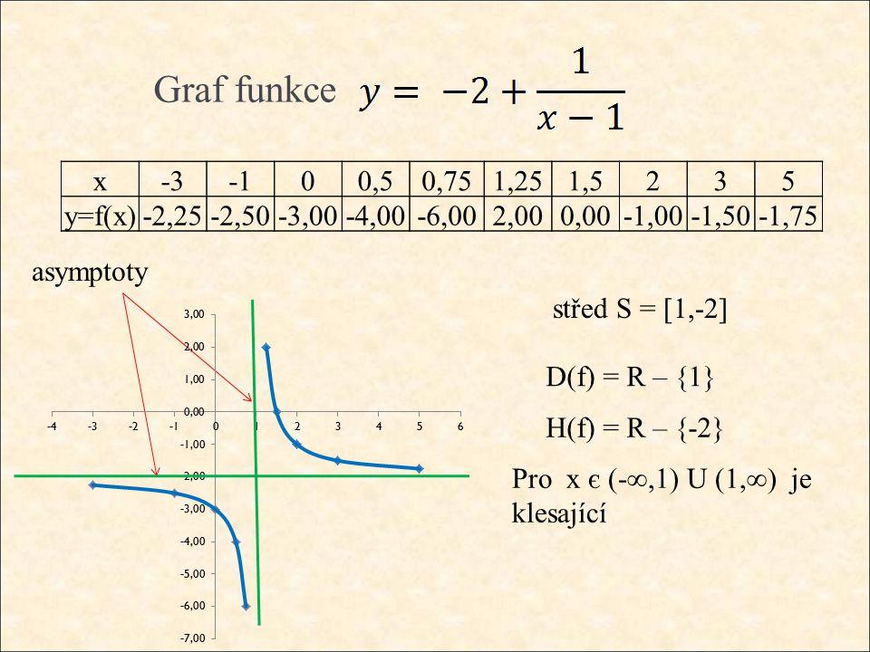 Graf funkce střed S = [1,-2] D(f) = R – {1} H(f) = R – {-2} Pro x є (-∞,1) U (1,∞) je klesající asymptoty -2,25-2,50-3,00-4,00-6,002,000,00-1,00-1,50-1,75 x-300,50,751,251,5235 y=f(x)