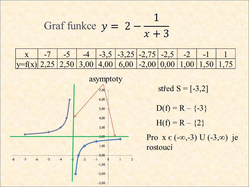 Graf funkce střed S = [-3,2] D(f) = R – {-3} H(f) = R – {2} Pro x є (-∞,-3) U (-3,∞) je rostoucí asymptoty x-7-5-4-3,5-3,25-2,75-2,5-21 y=f(x)2,252,503,004,006,00-2,000,001,001,501,75