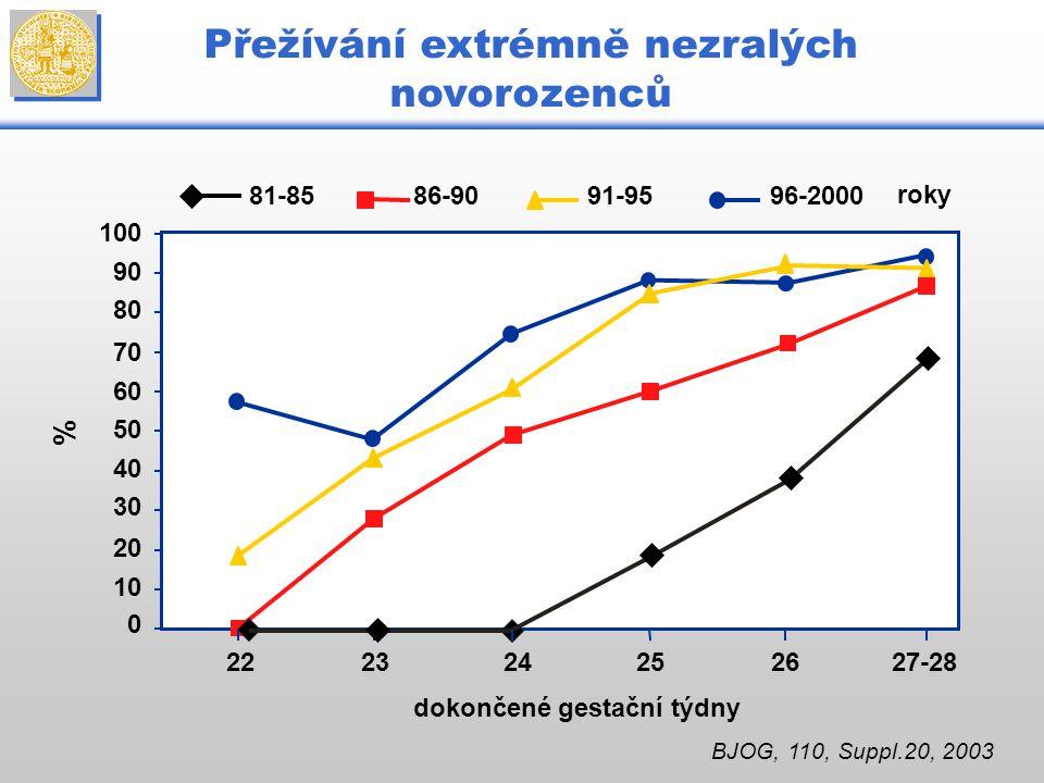 100 Přežívání extrémně nezralých novorozenců 90 80 70 60 50 40 30 20 10 0 222324252627-28 dokončené gestační týdny 81-8586-9091-9596-2000 % roky BJOG,
