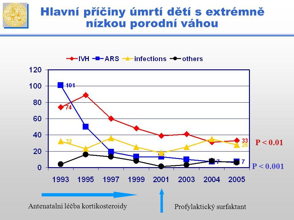 Antenatalní léčba kortikosteroidy Profylaktický surfaktant P < 0.001 P < 0.01 Hlavní příčiny úmrtí dětí s extrémně nízkou porodní váhou