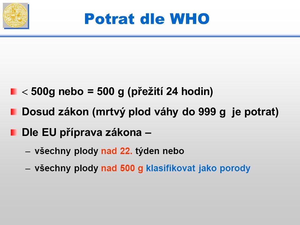 Potrat dle WHO  500g nebo = 500 g (přežití 24 hodin) Dosud zákon (mrtvý plod váhy do 999 g je potrat) Dle EU příprava zákona – –všechny plody nad 2