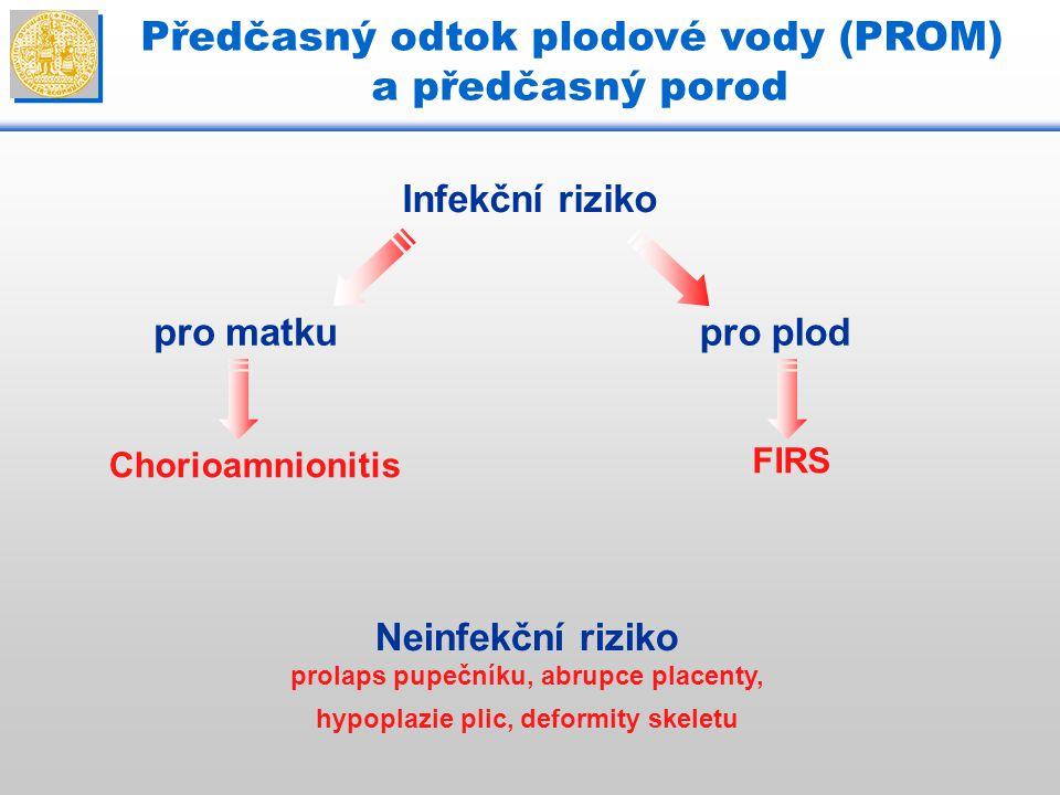 Předčasný odtok plodové vody (PROM) a předčasný porod pro matkupro plod Chorioamnionitis FIRS Infekční riziko Neinfekční riziko prolaps pupečníku, abr