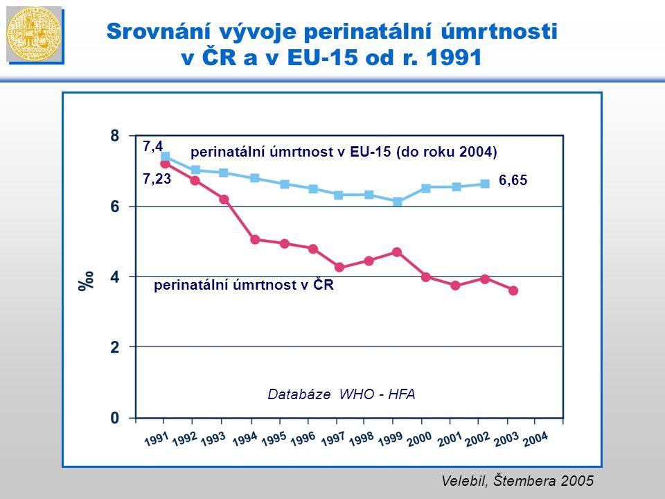 Srovnání vývoje perinatální úmrtnosti v ČR a v EU-15 od r. 1991 Velebil, Štembera 2005 perinatální úmrtnost v ČR perinatální úmrtnost v EU-15 (do roku