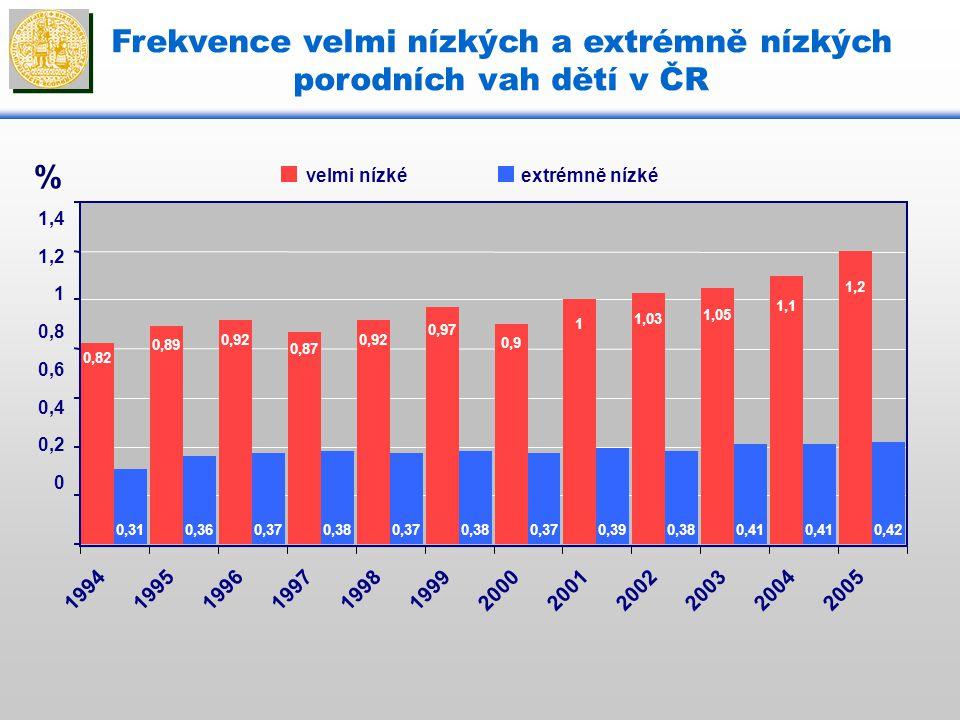 Frekvence velmi nízkých a extrémně nízkých porodních vah dětí v ČR % 0,82 0,89 0,92 0,87 0,92 0,97 0,9 1 1,03 1,05 1,1 1,2 0,310,360,370,380,370,380,3
