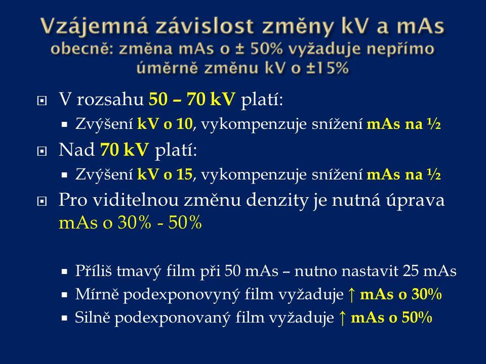  Změny kV ovlivňují denzitu D, avšak ne proporcionálně ke změně kV  Tabulka vyjadřuje potřebnou změnu kV pro viditelnou změnu denzity obrazu do 30 = 1 kV 30 – 40 = 2 kV 40 – 50 = 3 kV 50 – 60 = 4 kV 60 – 70 = 5 kV 70 – 80 = 8 kV 80 – 90 = 10 kV 90 – 100 = 15 kV 100 – 120 = 20 kV 120 – 135 = 25 kV 135 – 150 = 30 kV