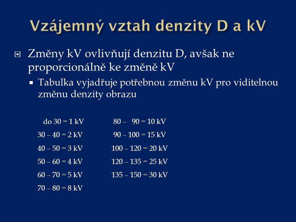  Změny kV ovlivňují denzitu D, avšak ne proporcionálně ke změně kV  Tabulka vyjadřuje potřebnou změnu kV pro viditelnou změnu denzity obrazu do 30 =