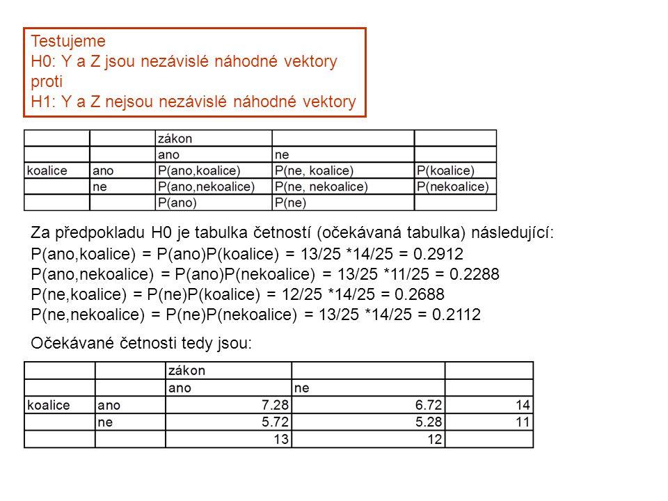 Testujeme H0: Y a Z jsou nezávislé náhodné vektory proti H1: Y a Z nejsou nezávislé náhodné vektory Za předpokladu H0 je tabulka četností (očekávaná tabulka) následující: P(ano,koalice) = P(ano)P(koalice) = 13/25 *14/25 = 0.2912 P(ano,nekoalice) = P(ano)P(nekoalice) = 13/25 *11/25 = 0.2288 P(ne,koalice) = P(ne)P(koalice) = 12/25 *14/25 = 0.2688 P(ne,nekoalice) = P(ne)P(nekoalice) = 13/25 *14/25 = 0.2112 Očekávané četnosti tedy jsou: